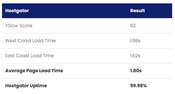Hostgator page speed